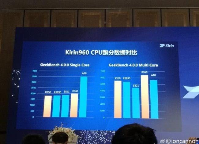 benchmark-tests-show-the-kirin-960-scoring-high-among-its-rivals