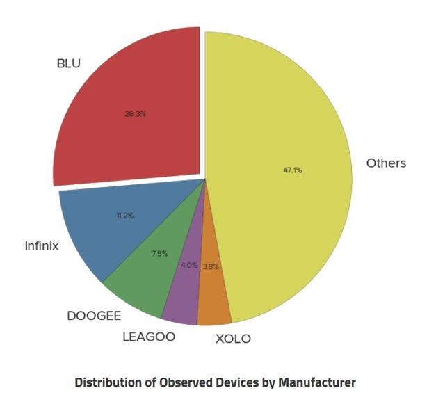 blu-was-the-manufacturer-of-the-largest-percentage-of-affected-phones