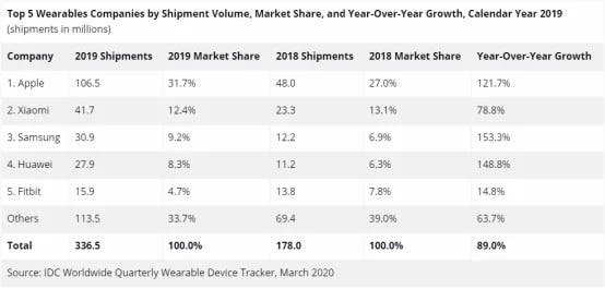 Wearables 2019 IDC