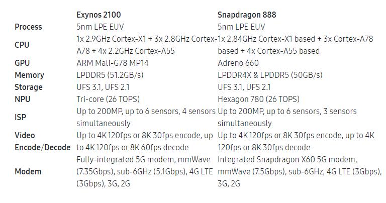 Exynos 2100 vs Snapdragon 888