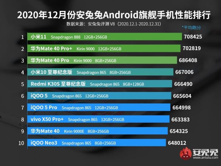 Xiaomi Mi 11 AnTuTu
