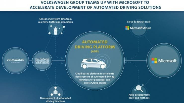 Microsoft & VW